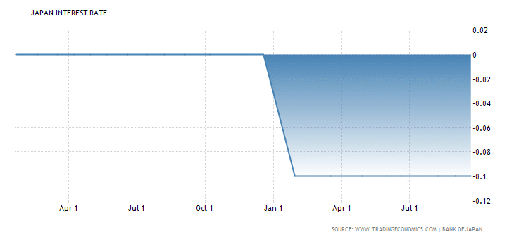 interest rate, boj