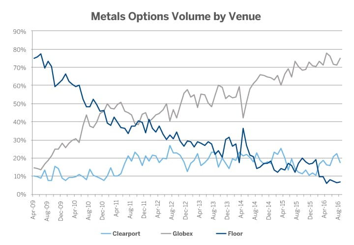 Metals options volume