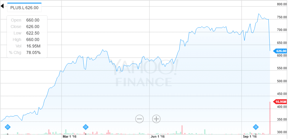 Plus Ltd. stock price, stock quotes and financial overviews from MarketWatch.