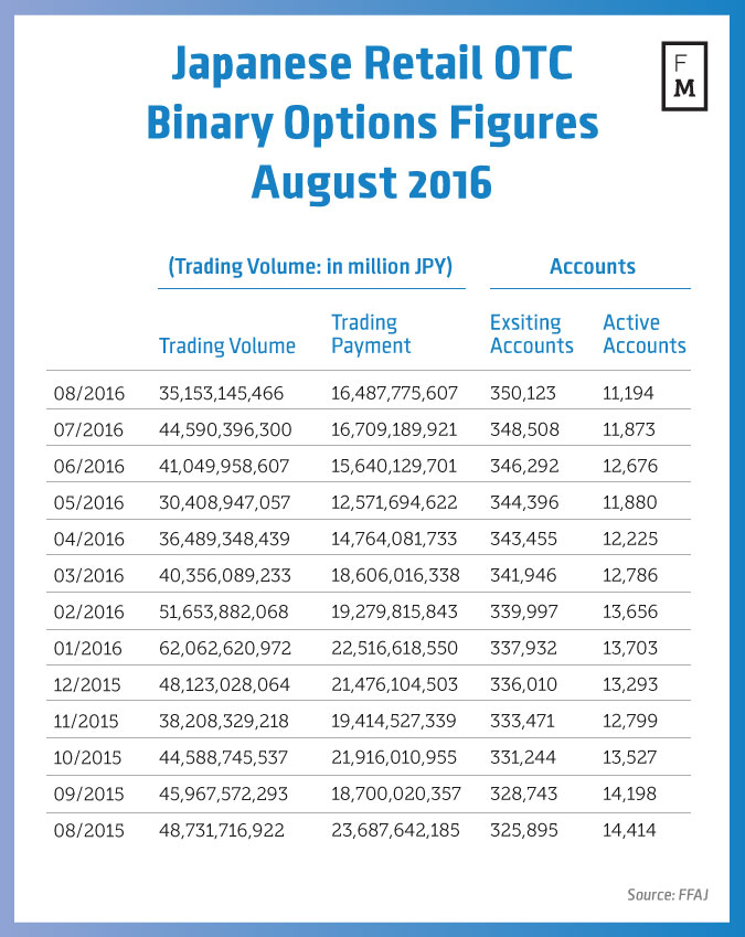 Fx options for retail