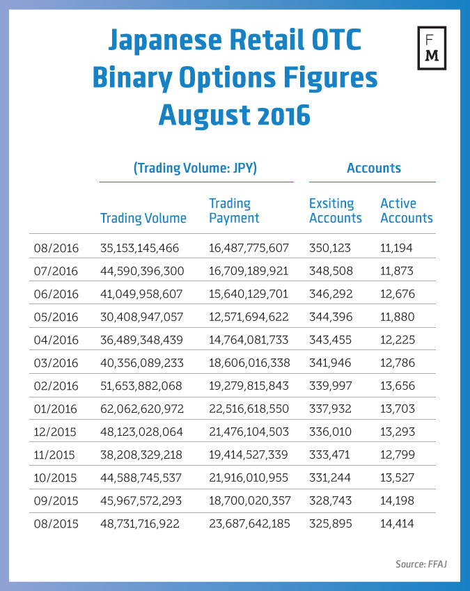 Ffaj binary option