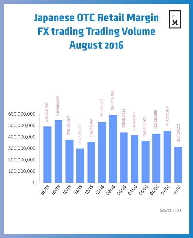 Options trading volumes