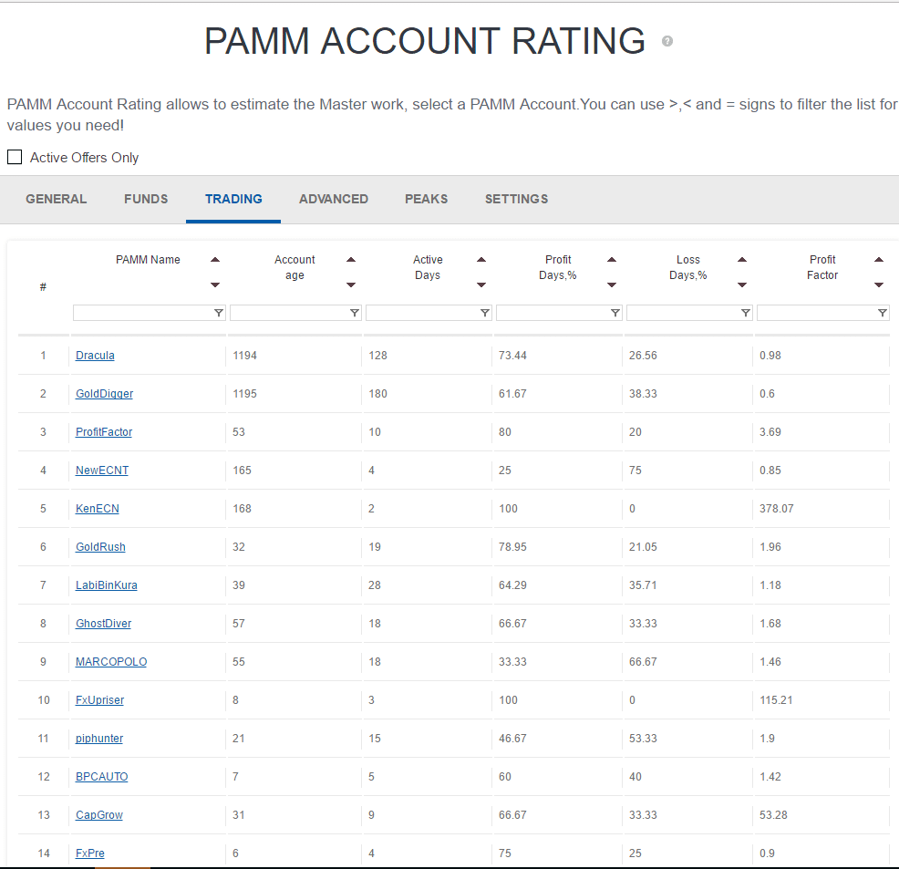 PAMM, social trading, investing, fxprimus