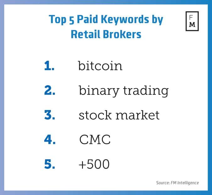 top-5-paid-keywords-by-retail-brokers