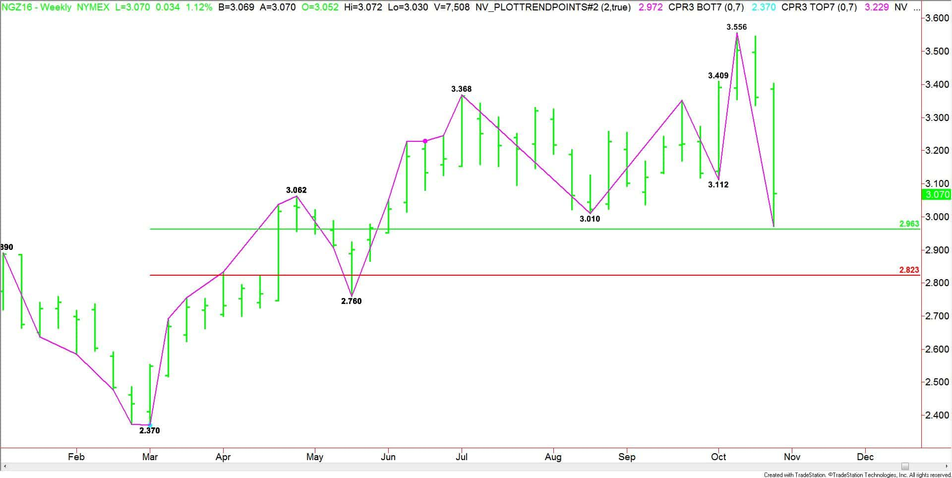 weekly-december-natural-gas-futures
