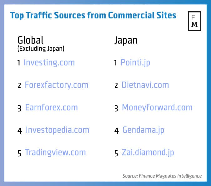 top-traffic-comcom