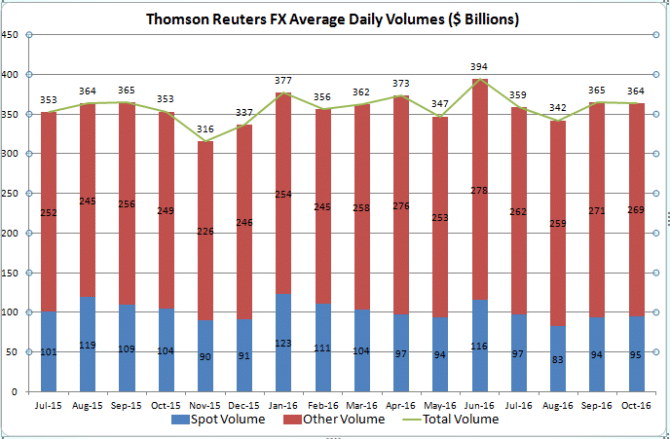 Thomson Reuters FX Volumes