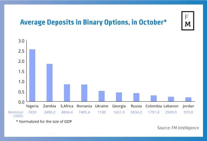 Binary options in ghana