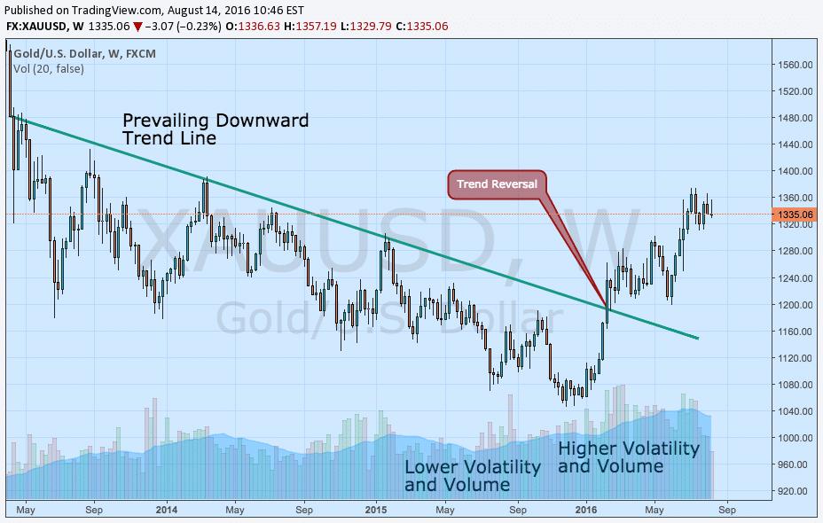 Greek option trading strategies