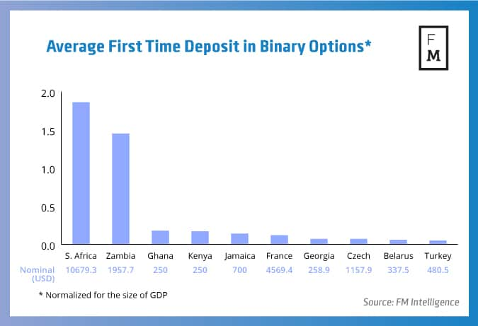 minimum initial deposit on the binary options 50