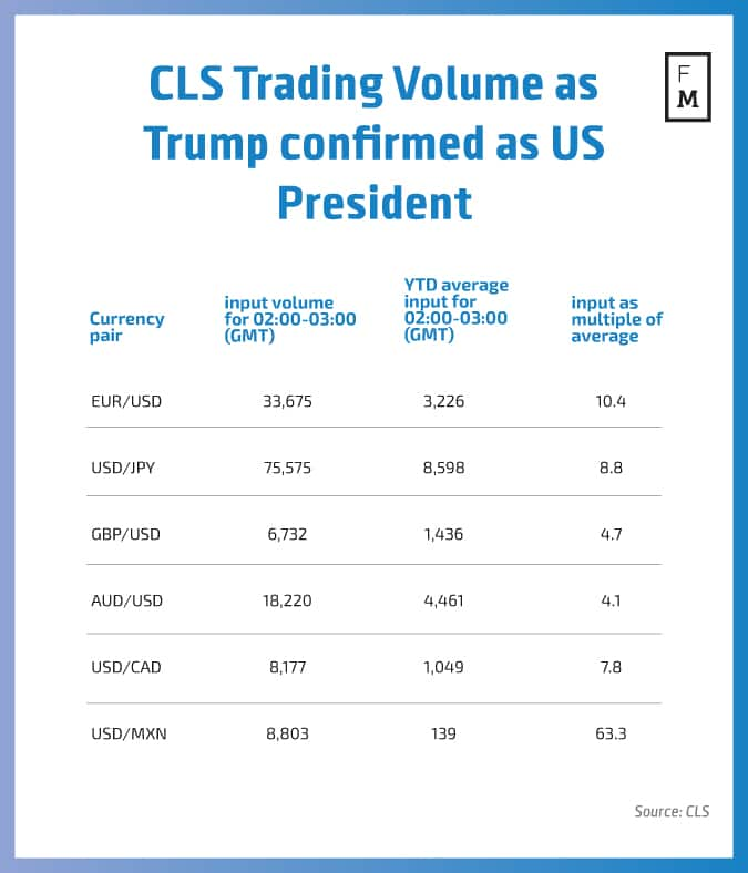 cls-trading-volume