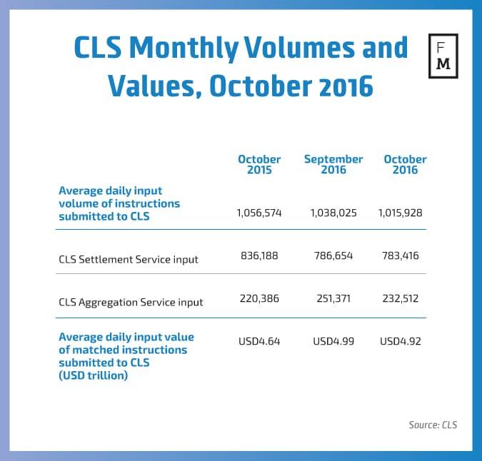 cls-volumes-chart
