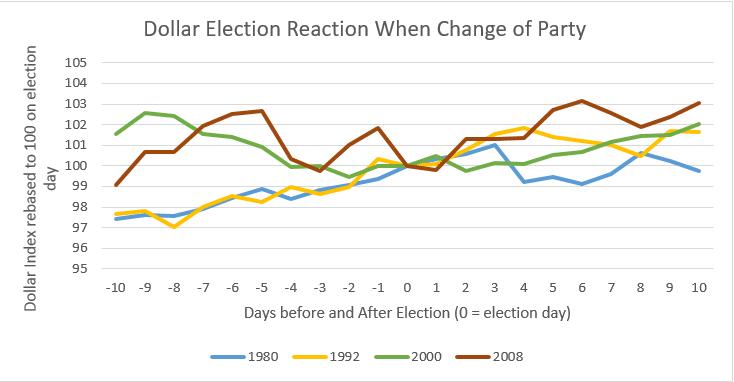 dollar-election