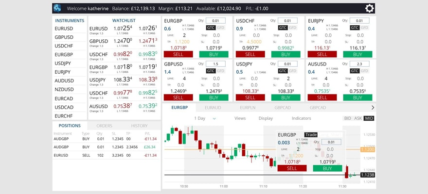 Mobile Trading Partners Reveals New Multi-Asset Web Trader