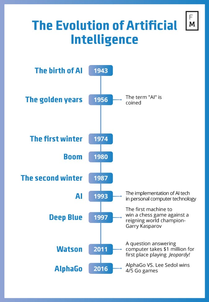 the-evolution-of-artificial-intelligence