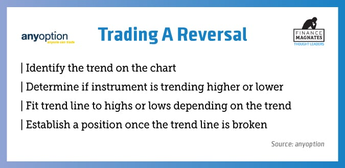 trading-a-reversal