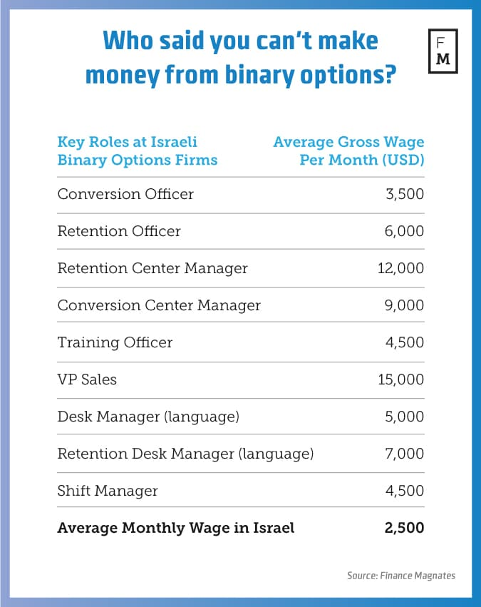 avarage-wage-binary