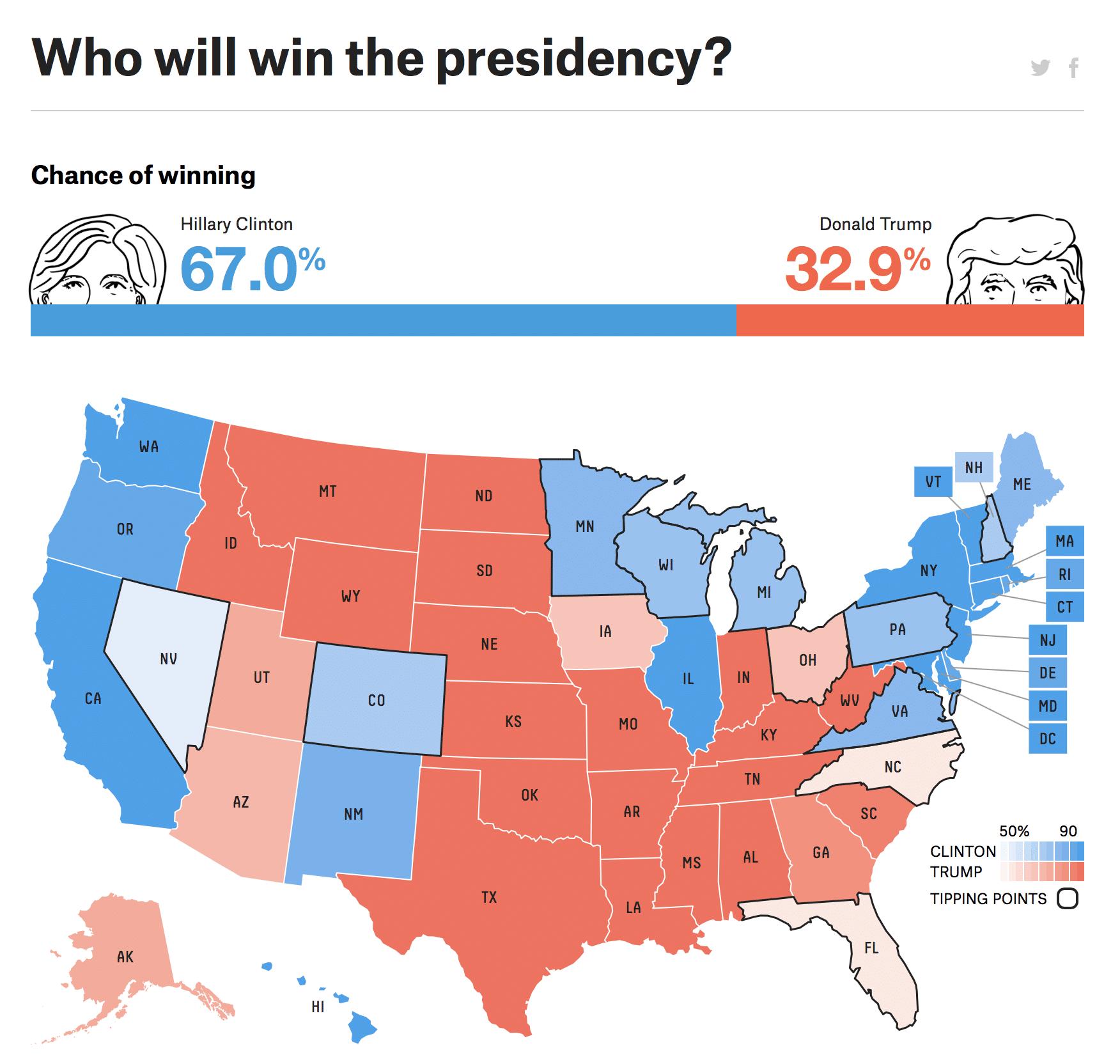 fivethirtyeight, US election