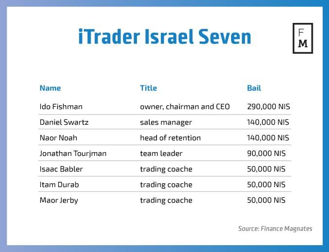 itrader-israel-seven