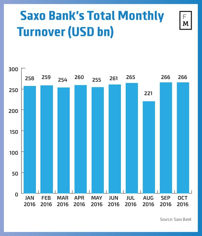 Saxo Bank Monthly Turnover (USD bn)
