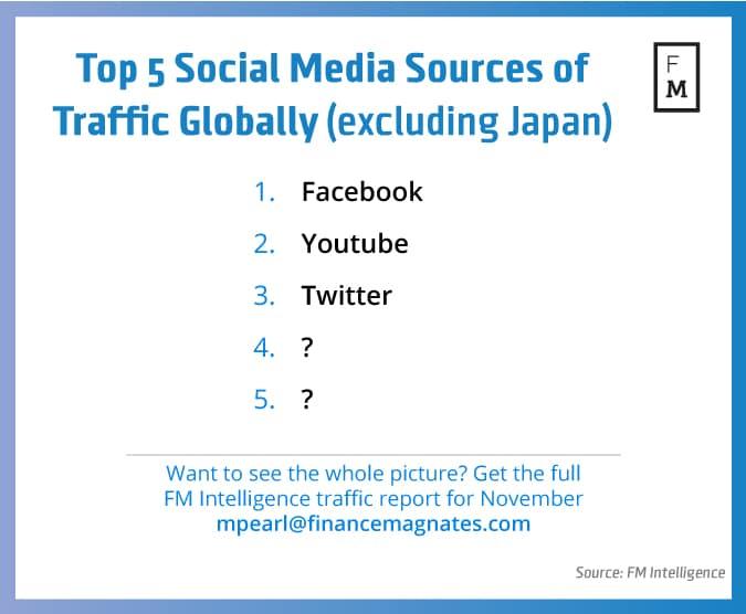 top-5-social-media