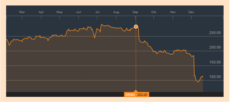 CMC Markets PLC (MCX:LN LONDON): Bloomberg
