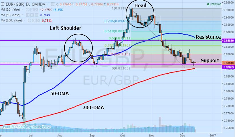 EUR/GBP, uk, brexit, trading