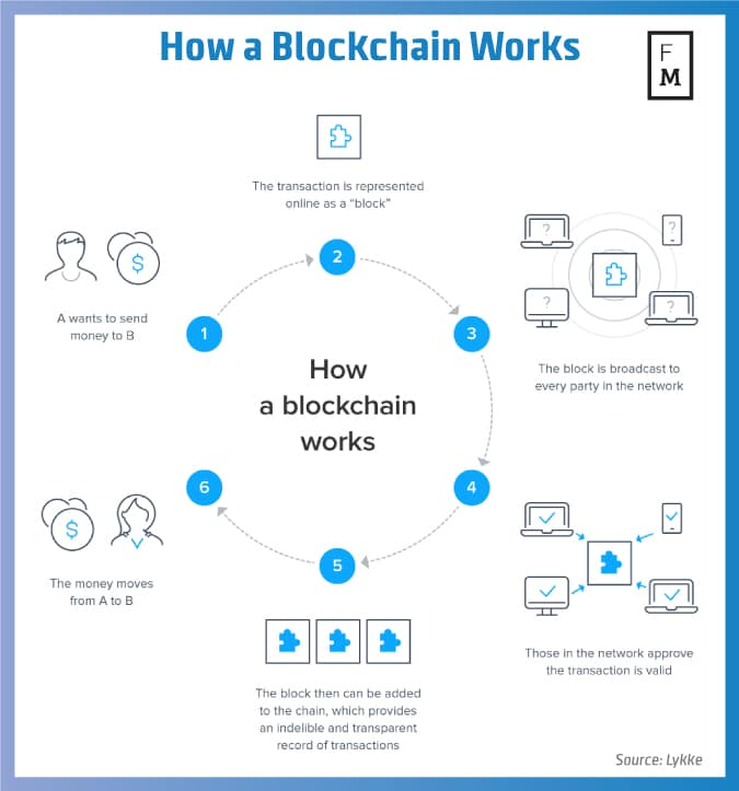 lykke blockchain2