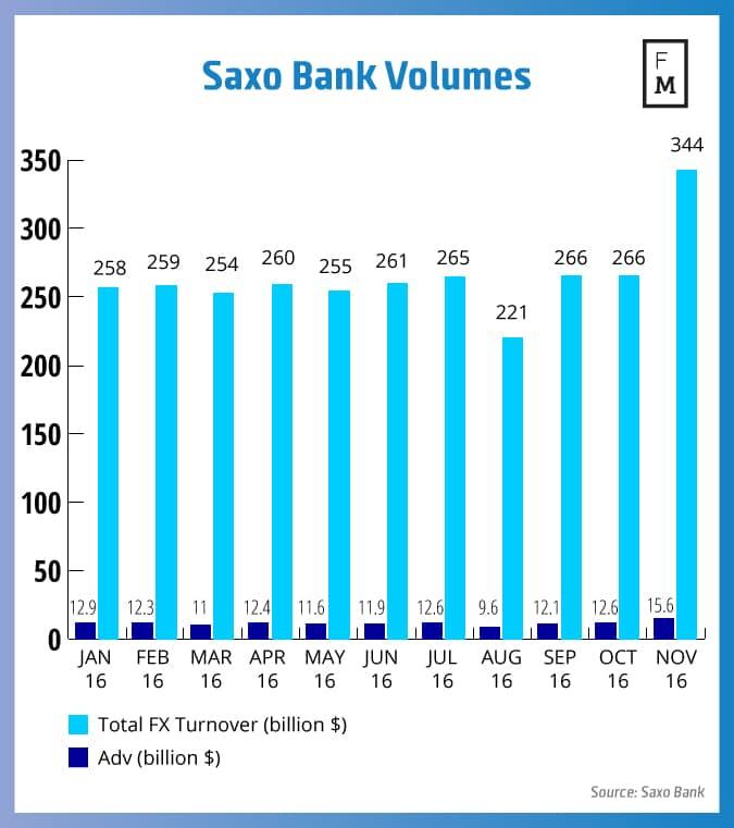 saxo-bank-fixed
