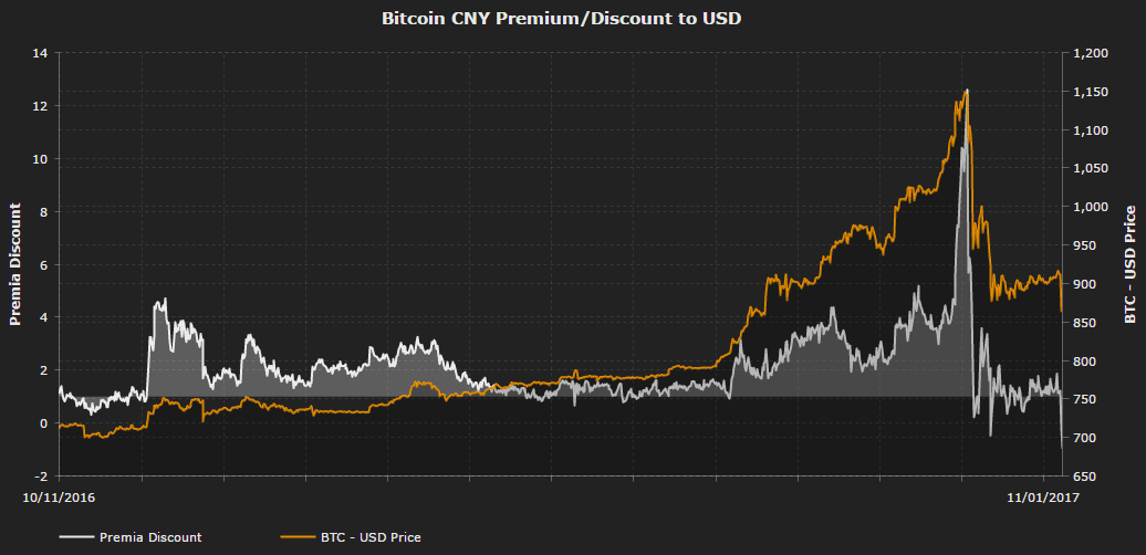 CryptoCompare.com chart which shows the premia on CNY exchanges over the past two months and how it is turning to a discount and leading the market lower