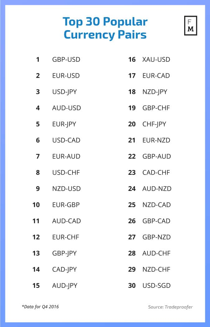 list all forex currency pairs