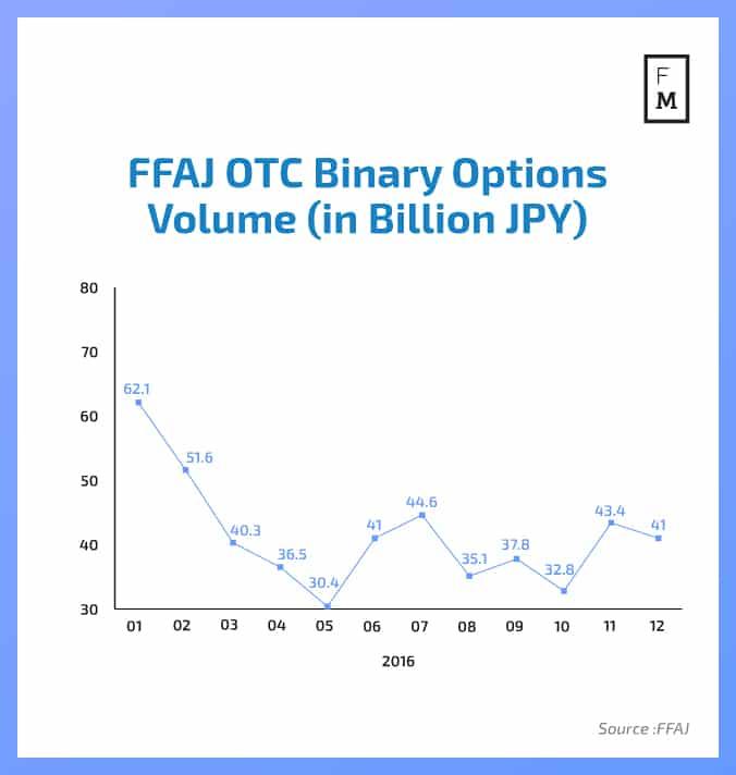 Binary options trading cftc