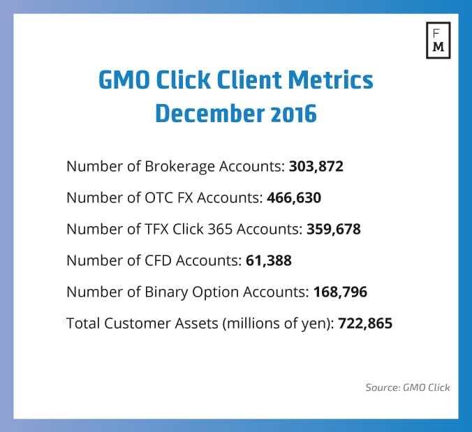 gmo-click-client-metrics-december-2016