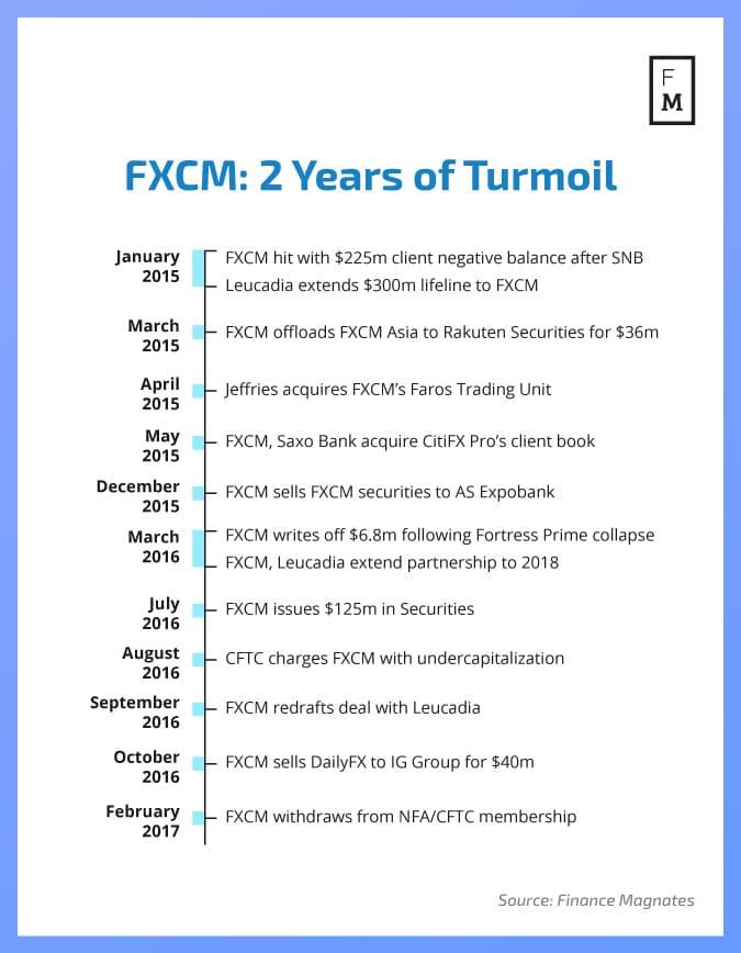 fxcm-2-years-of-turmoil