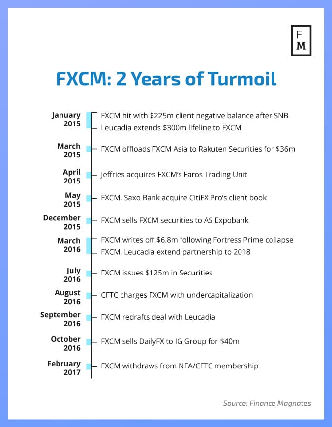 fxcm-2-years-of-turmoil