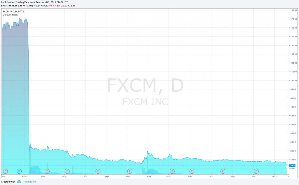 fxcm-stock-price-2015-to-date