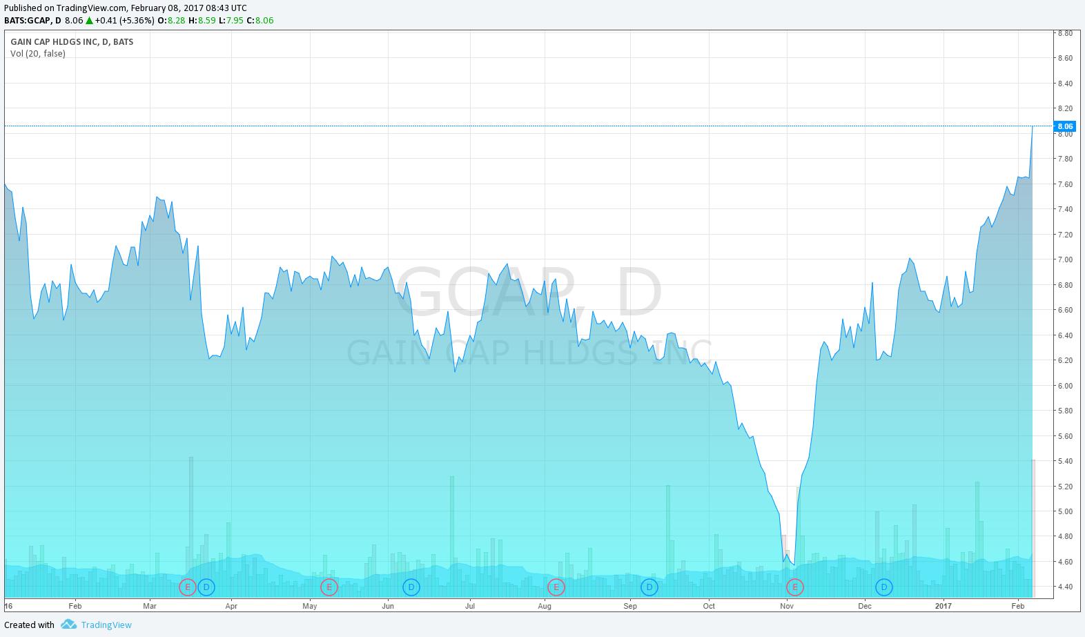 gain-capital-stock-price-chart