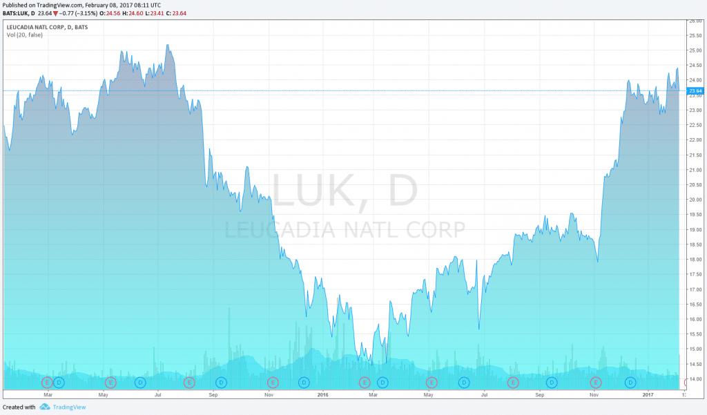 Leucadia stock price chart