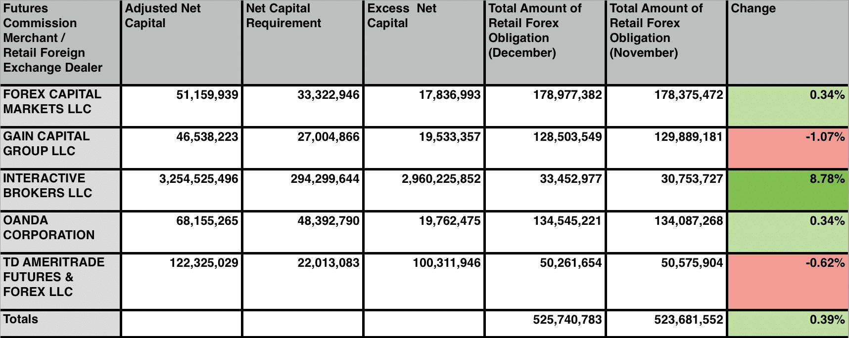 CFTC FCMs Data 2016