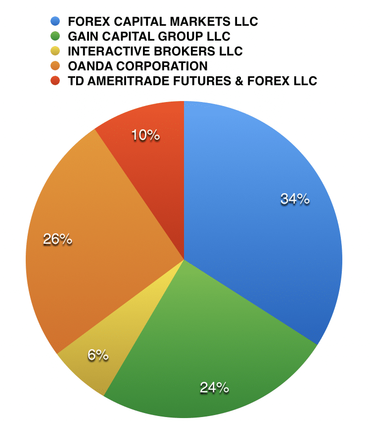US Retail Forex Market Share, Source: CFTC Data
