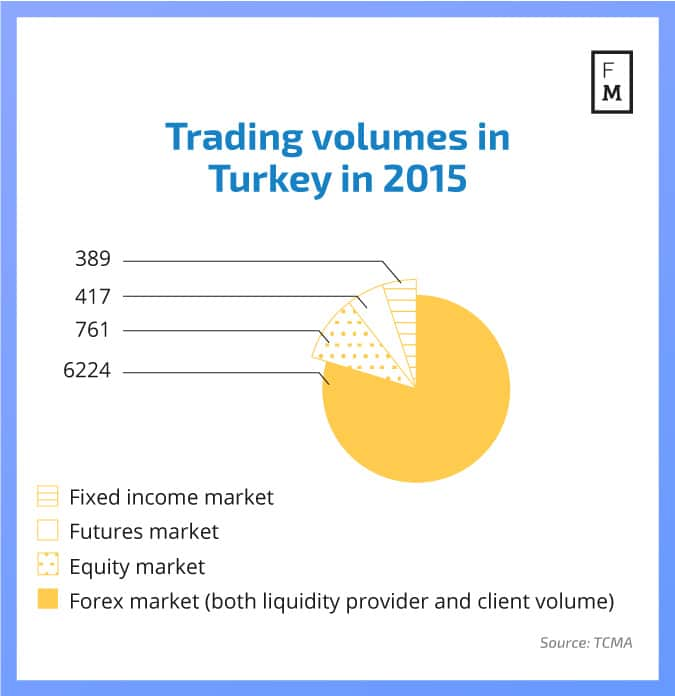 trading-volumes