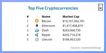 Top cryptocurrency in asia