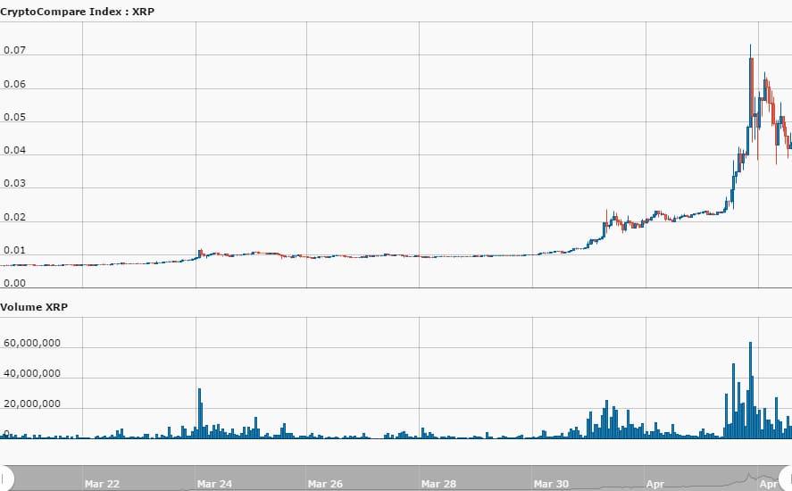 hour CryptoCompare Index XRP USD 337 11491217314049 دو برابر شدن قیمت ریپل و افزایش حجم سرمایه آن به بیش از 1.5 میلیارد دلار