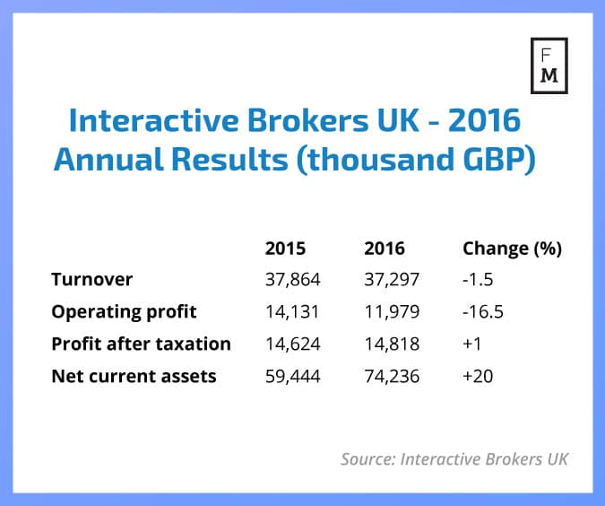Interactive Brokers Group (IBKR) Earns Daily News Impact Rating of 0.50