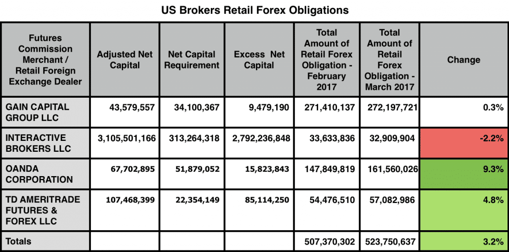 US Retail Forex Funds