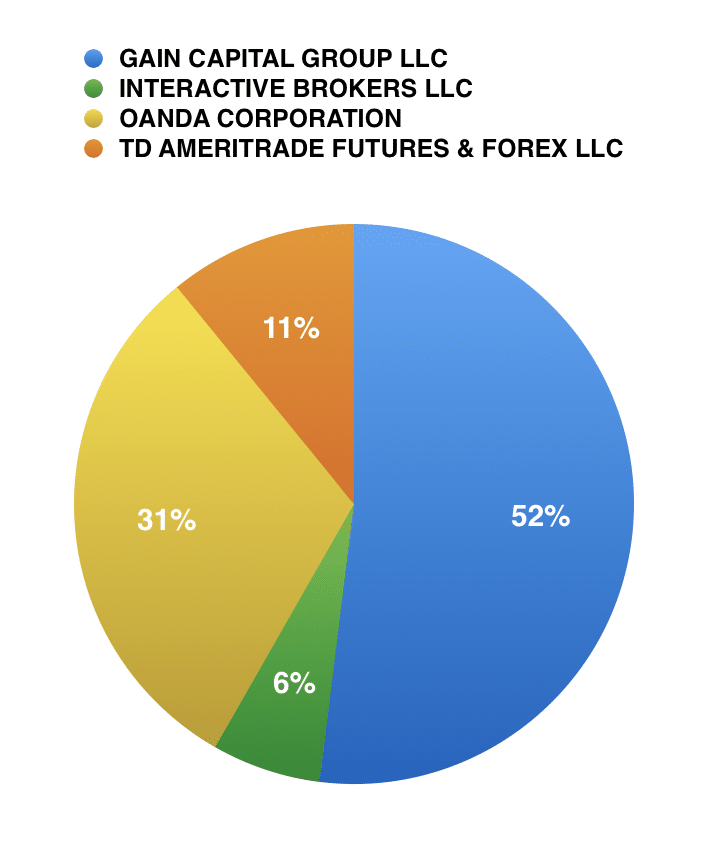 Comission for oanda forex