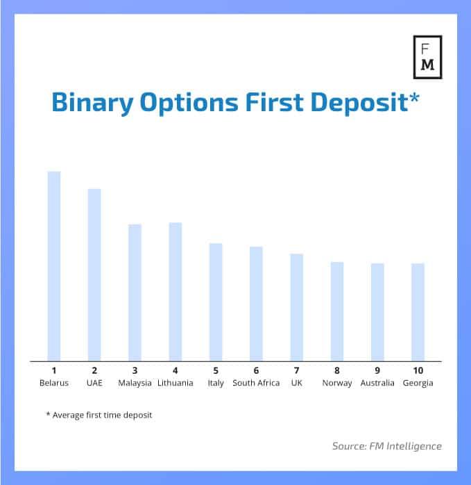 Binary options sweden