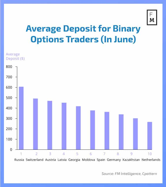 Options trading average returns