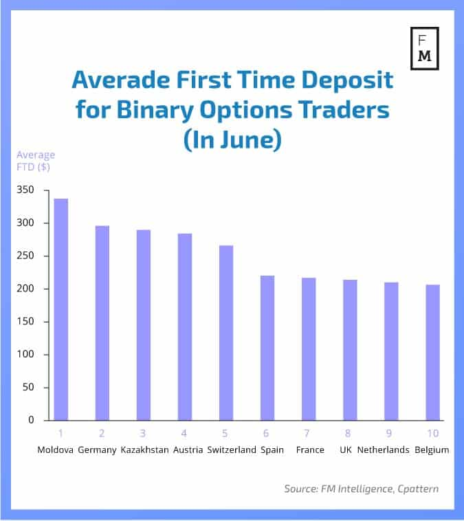 Binary options in the united states