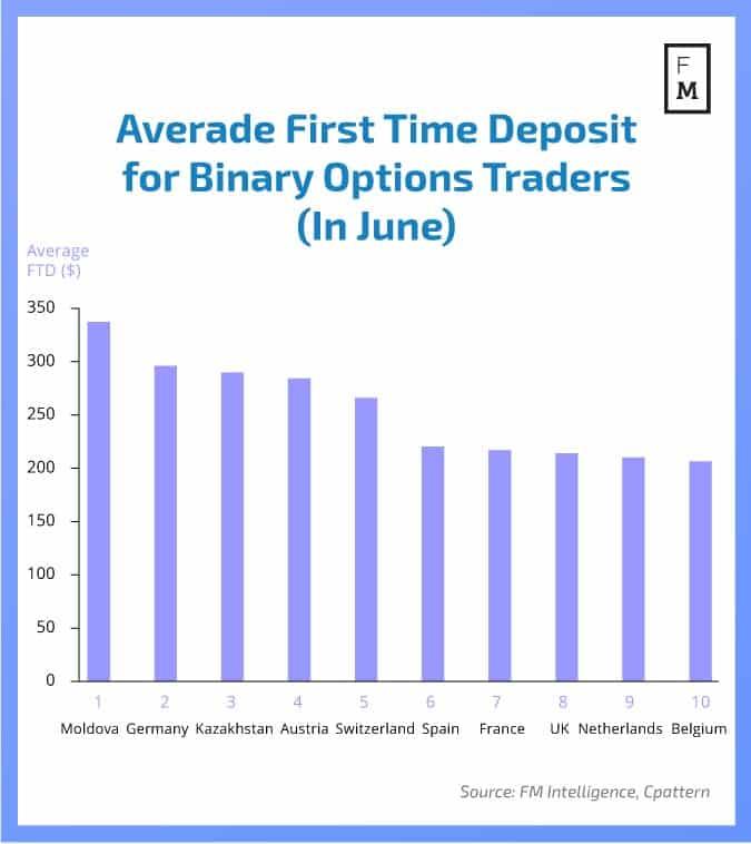 Global american binary options